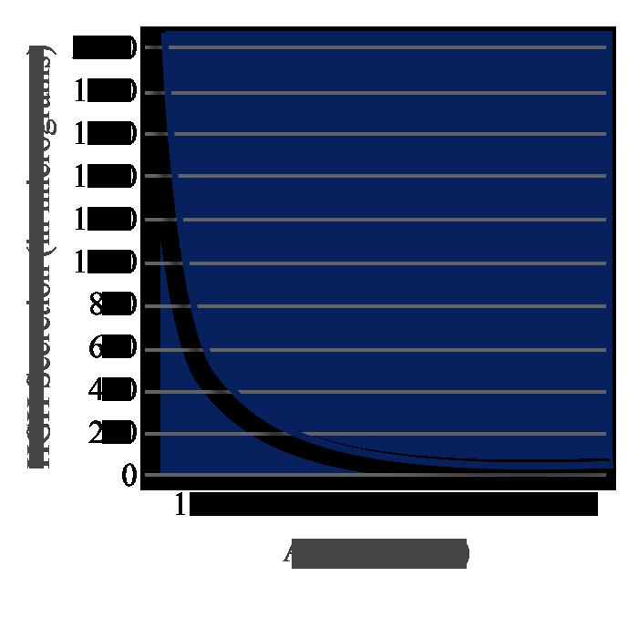 Hgh-Graph